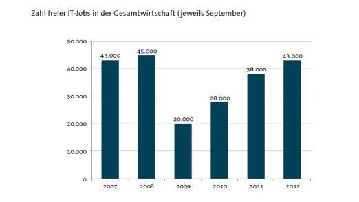 Vorkrisen-Niveau wieder erreicht: Die Übersicht zeigt, wie viele offene Stellen Bitkom in den vergangenen Jahren zählte.