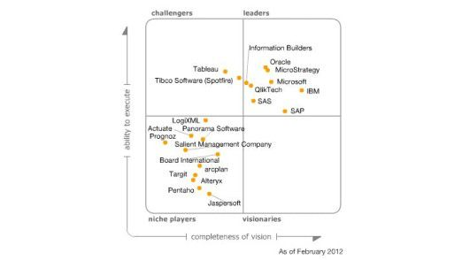 Gartner hat das Start-up Tableau bereits in seine Magic Quadrants aufgenommen.