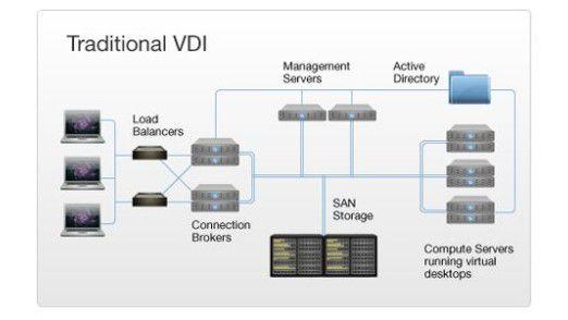 In einer Infrastruktur für virtuelle Desktops kommt der Performance des Netzwerks eine zentrale Rolle zu.