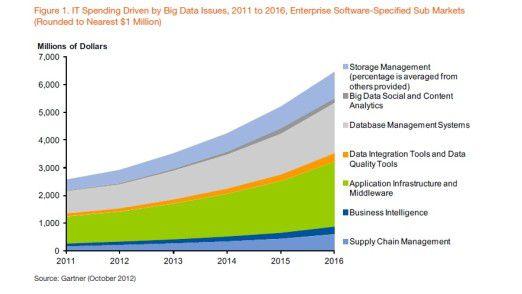 So entwickeln sich die mit Big Data verbundenen Software-Ausgaben laut Gartner - und zwar weltweit.