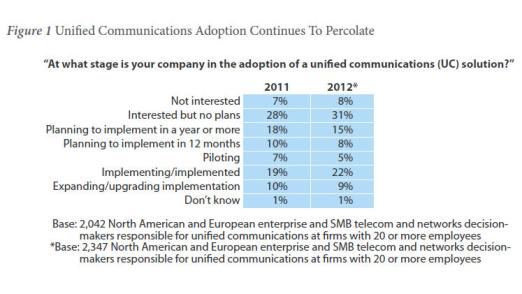 Wie die Befragungen von Forrester zeigen, kommt Unified Communications derzeit nicht vom Fleck.