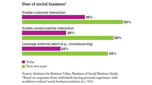 Social-Media-Profis wollen ihre Aktivitäten in den kommenden zwei Jahren laut einer IBM-Studie kräftig ausbauen.