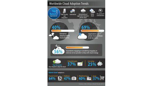Hybrid Cloud auf der Überholspur: die wichtigsten Studienergebnisse im Überblick.