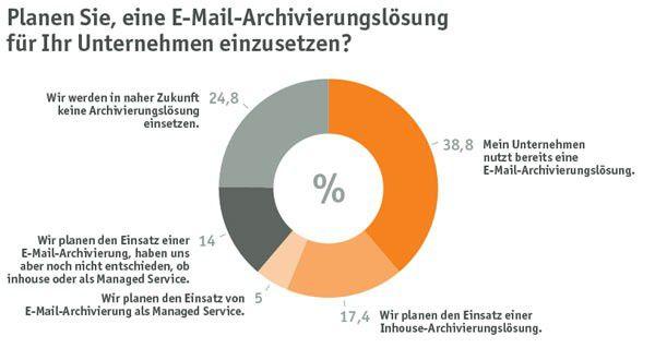 Fast ein Viertel der Firmen lehnt es ab, sich eeine Lösung zur E-Mail-Arcghivierung anzuschaffen.