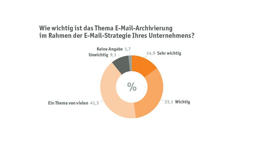 Theorie und Praxis: Deutsche Unternehmen messen der rechtssicheren E-Mail-Archivierung eine hohe Bedeutung zu. An der praktischen Umsetzung hapert es noch.