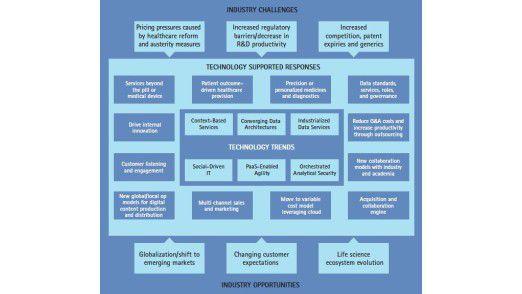 Welche Herausforderungen kommen auf das Gesundheitswesen zu? Accenture wagt einen Ausblick.