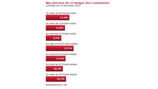 Die Antworten auf die Frage nach den IT-Budgets 2013 fallen sehr unterschiedlich aus.