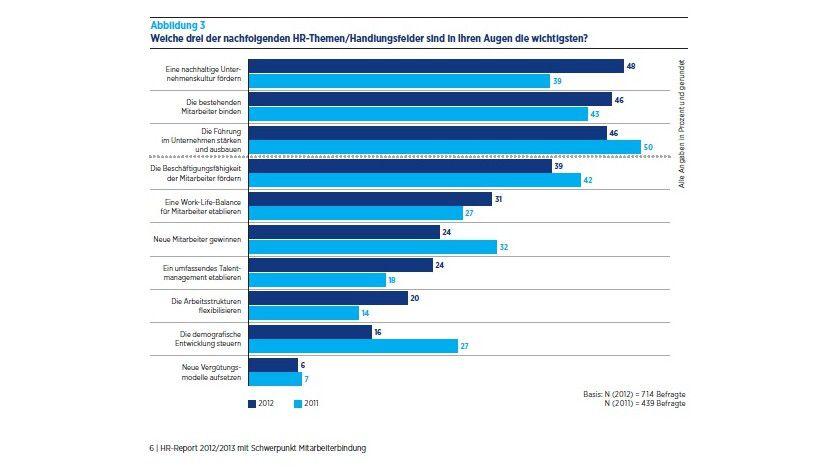 Die HR-Prioritäten haben sich im vergangenen Jahr merklich verschoben, wie diese Übersicht zeigt.