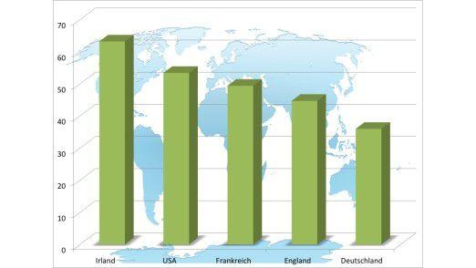 Deutsche verlieren im Vergleich zu Engländern, Franzosen, Iren und Amerikanern weniger Gegenstände.