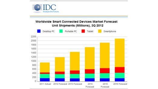 Das Smartphone dominiert: So entwickelt sich der weltweite Geräte-Absatz laut IDC bis 2016.