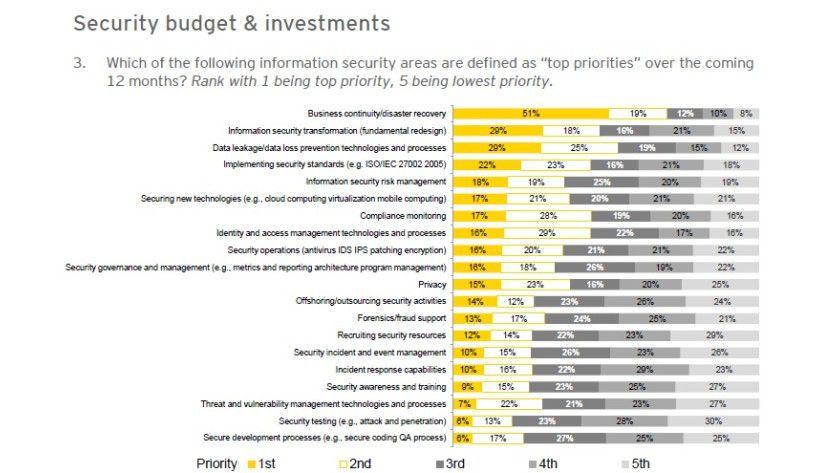 Sicherheit: Business Continuity und Disaster Recovery sind aktuell die Top-Prioritäten.