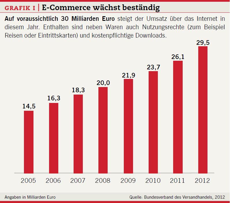 Grafik I: E-Commerce wächst beständig.