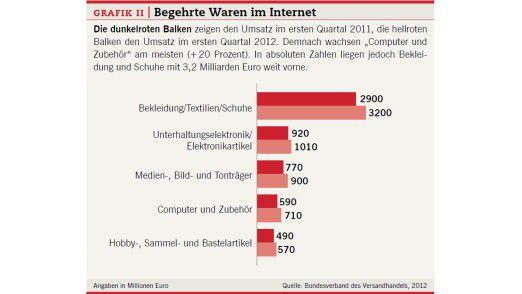 Grafik II: Begehrte Waren im Internet.