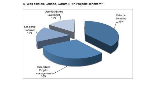 Nicht gut beraten: die Gründe für ein Scheitern von ERP-Projekten in der Übersicht.