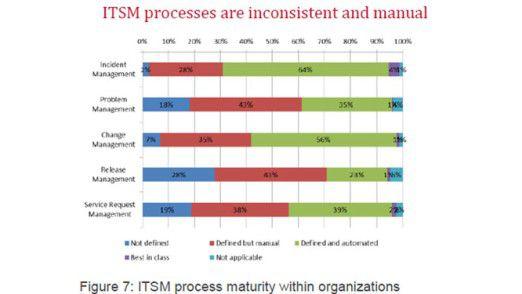 Manuelle ITSM-Prozesse beim Incident Management, Change Management oder Request Management sind wenig effizient.