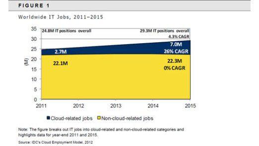 Bis 2015 wird die Zahl der IT-Jobs, in denen Cloud-Skills erforderlich sind, auf sieben Millionen steigen.