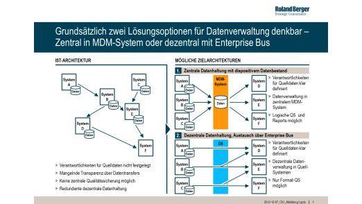 Abbildung 1: Grundsätzlich zwei Lösungsoptionen für Datenverwaltung denkbar.