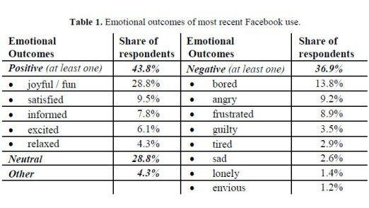 Facebook löst positive wie negative Gefühle aus, wie eine Studie der Humboldt-Universität Berlin und der TU Darmstadt ergab. (Bei den Antworten waren Mehrfach-Nennungen möglich.)