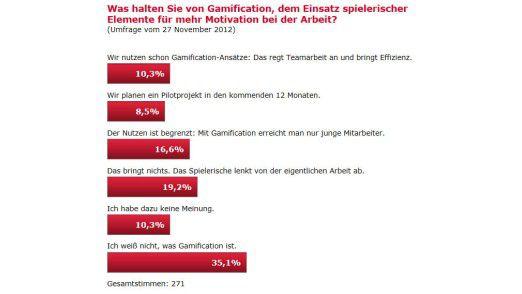 35 Prozent der Teilnehmer einer CIO.de-Umfrage können mit dem Begriff Gamification (noch) gar nichts anfangen.