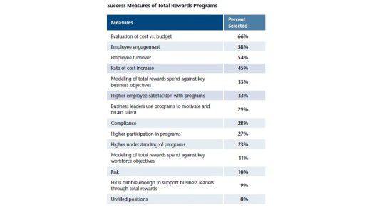 Den Erfolg ihrer Vergütungsstrategien bemessen zwei Drittel aller Firmen vor allem nach den Kosten. Das zeigt diese Übersicht.