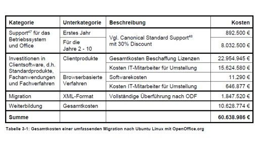 Kosten für die Migration nach Ubuntu Linux mit OpenOffice.org.