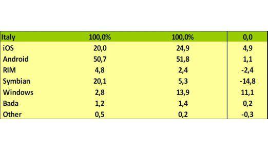 So haben sich laut Kantar in Italien die Marktanteile im vergangenen Jahr verschoben.