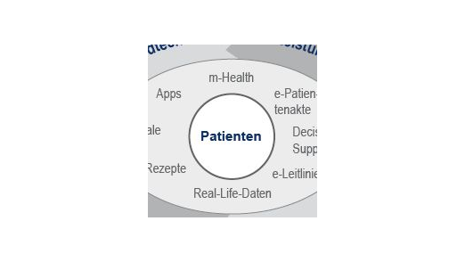Die Kosten im Gesundheitswesen explodieren. Elektronische Patientendaten und mehr Vernetzung könnten die Wirtschaftlichkeit erhöhen.