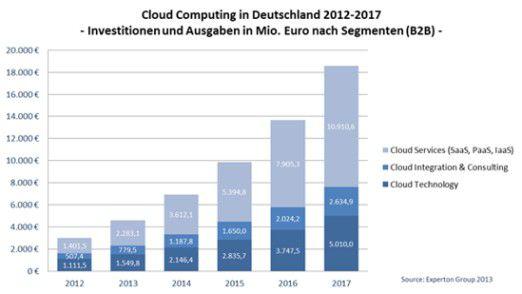 In Deutschland geben Firmen immer mehr für Cloud Computing aus, rechnet die Experton Group vor.