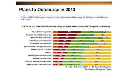 Viele Firmen planen, 2013 mehr Anwendungen auszulagern.