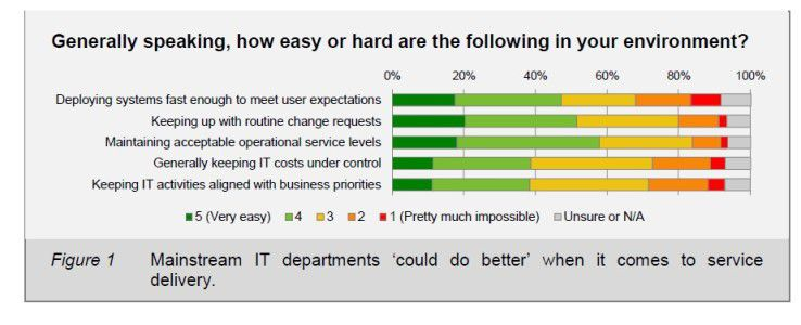 RZ auf dem Prüfstand: So bewerten die Anwender momentan die Performance im Rechenzentrum.