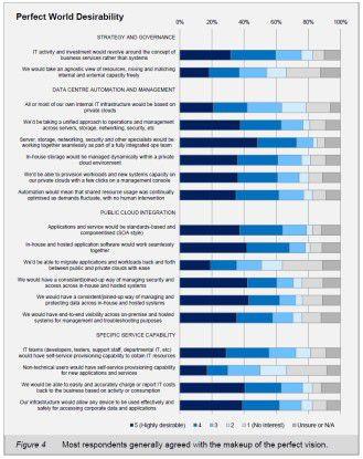 Antworten gesucht: Was die Befragten von den Analysten-Visionen im Detail halten, zeigt diese Übersicht.