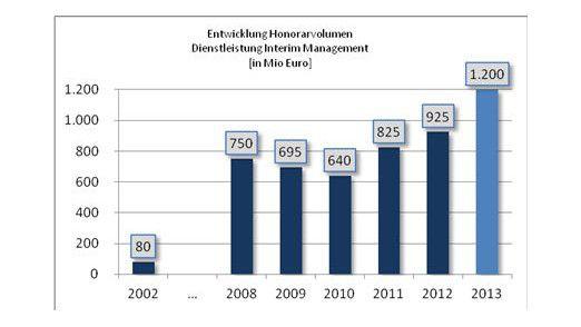 Seit 2010 steigen die Honorare Deutscher Interim Manager laut DDIM wieder an.