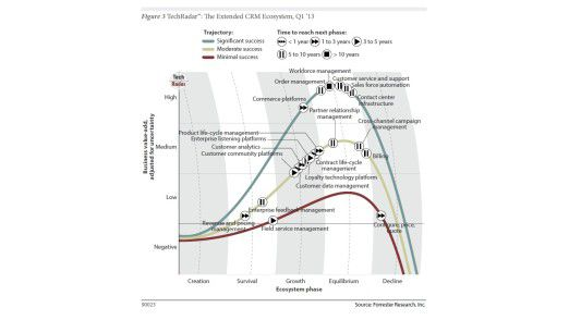 Die Kurven zeigen Entwicklungsphasen und Bedeutung der untersuchten Technologien, so wie Forrester sie bewertet.