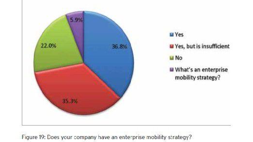 ByoD geht nur mit der richtigen Enterprise-Mobility-Strategie. Knapp drei Viertel der Firmen haben zwar eine, doch diese ist meist wenig effektiv.