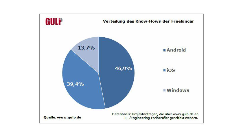 Know how: Knapp 47 Prozent der freiberuflichen Mobile-App-Spezialisten bringen Android-Fachkenntnisse mit.
