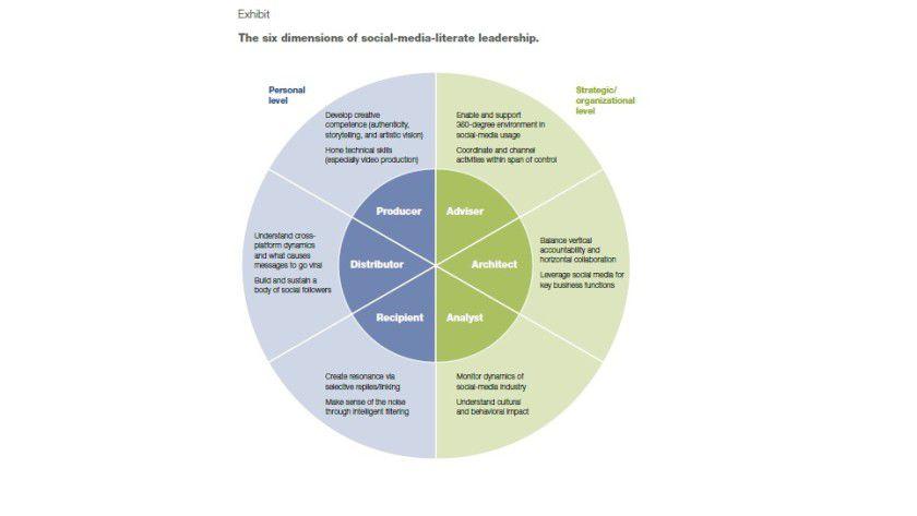 Diese sechs Dimensionen hat Führung nach Einschätzung der Experten im Social-Media-Zeitalter.