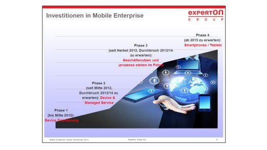 Ausblick: So wird sich bis 2015 der Markt für Mobile Enterprise entwickeln, glauben die Analysten von Experton.