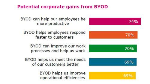 ByoD macht Mitarbeiter produktiver und sie reagieren schneller auf Kundenanfragen. Zugleich werden Arbeitsabläufe verbessert. Das hat eine Studie von Quest/Dell herausgefunden.