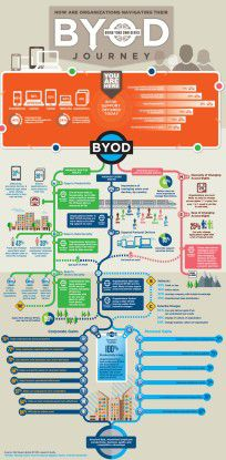 Die ByoD-Reise birgt für CIOs Gefahren. Folgende Infografik zeigt die richtigen Wege auf, damit es mit ByoD was wird.