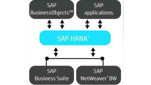 Mit den Virtualized AppSystems for SAP HANA will HP den Kunden die Implementierungsarbeit abnehmen.