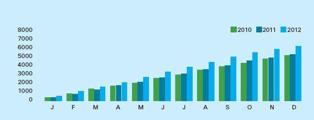 Die Zahl der Angriffe auf Unternehmen steigt ständig, wie der Cisco Sicherheits-Report zeigt.