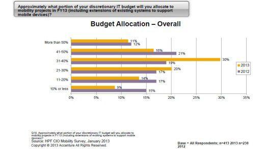 Insgesamt werden CIOs in diesem Jahr weltweit mehr Geld für Mobility bereit stellen als 2012.