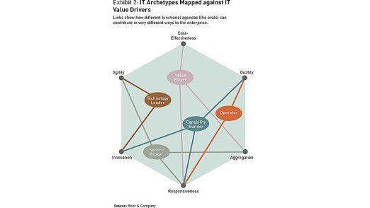 So kombinieren sich laut Booz & Company IT-Werttreiber zu Archetypen oder Rollen.
