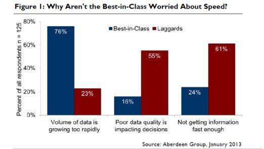 Die Klassenbesten leiden am stärksten unter der Datenflut - und profitieren von diesem Handlungsdruck.