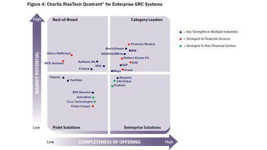 Die Anbieter von GRC-Software nach der Einschätzung von Chartis Research.