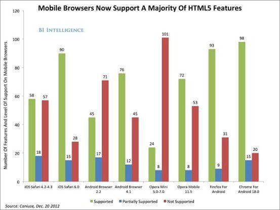 Web-Apps laufen auf jeder mobilen Betriebssystem-Plattform. Native Apps müssen extra für jede Plattform angepasst werden.
