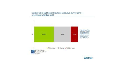 Die erhöhten IT-Investitionen fließen nicht ins Backend, sondern in Trendthemen wie Cloud, Mobility und soziale Netzwerke.