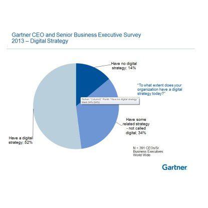 """Die """"digitale Strategie"""" soll neue Wachstumsquellen an der Schnittstelle zum Kunden erschließen."""