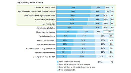 Welche Entwicklungen europäische HR-Chefs für besonders relevant halten.