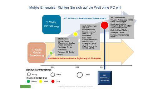Abb. Chart 1 - Mobile Enterprise: Richten Sie sich auf die Welt ohne PC ein!